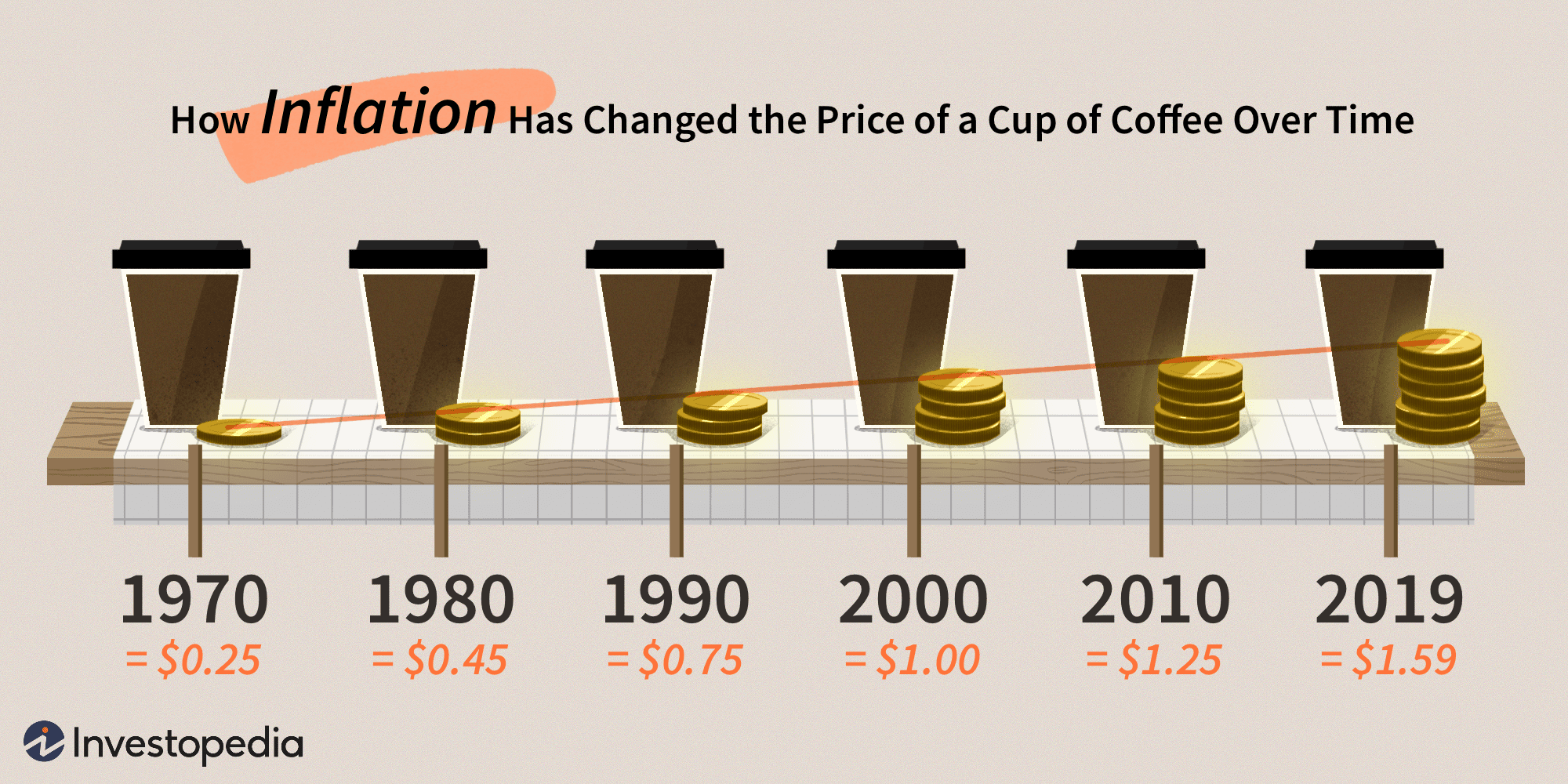 Assessing inflation - the price of coffee