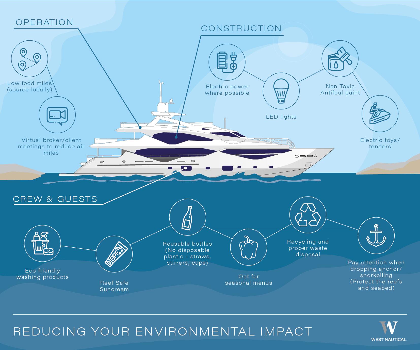 West Nautiucal environment infographic